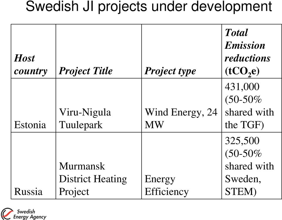 Project Wind Energy, 24 MW Energy Efficiency Total Emission reductions