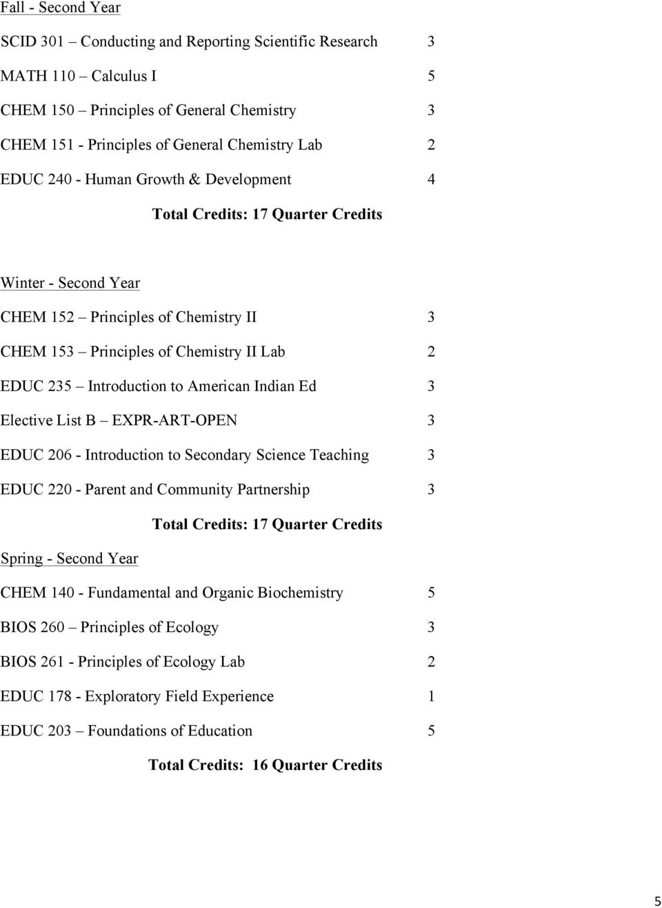 Indian Ed 3 Elective List B EXPR-ART-OPEN 3 EDUC 206 - Introduction to Secondary Science Teaching 3 EDUC 220 - Parent and Community Partnership 3 Spring - Second Year CHEM 140 -