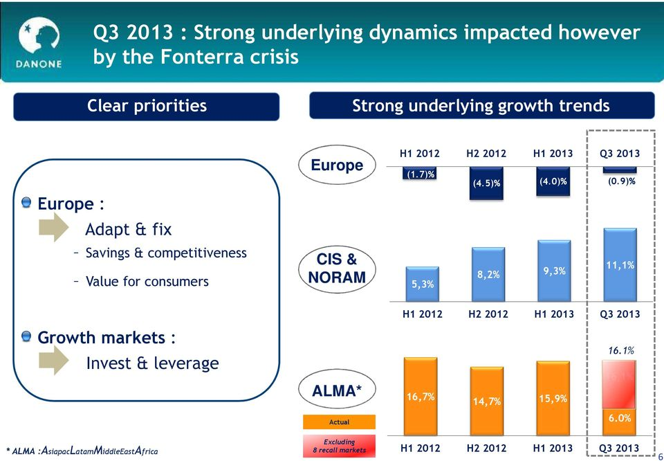 9)% Europe : Adapt & fix Savings & competitiveness Value for consumers CIS & NORAM 5,3% 8,2% 9,3% 11,1% H1 2012 H2 2012 H1