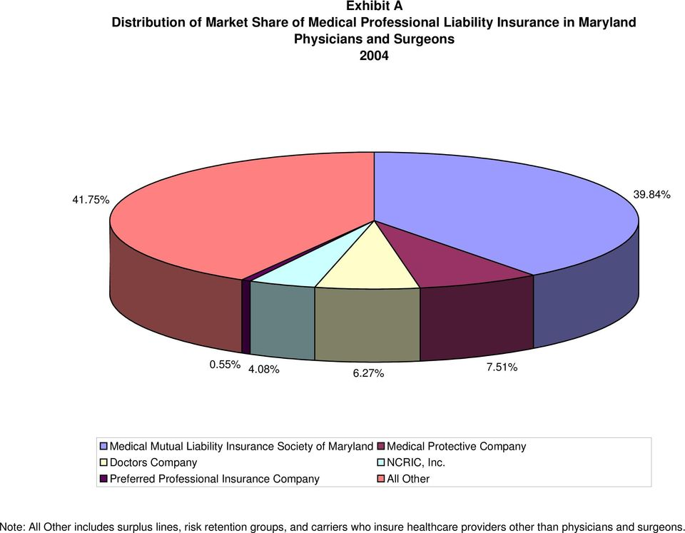 51% Medical Mutual Liability Insurance Society of Maryland Doctors Company Preferred Professional Insurance Company