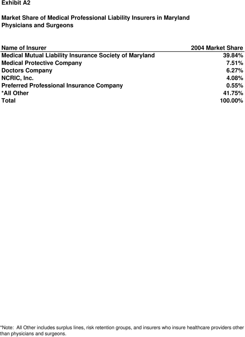 51% Doctors Company 6.27% NCRIC, Inc. 4.08% Preferred Professional Insurance Company 0.55% *All Other 41.75% Total 100.