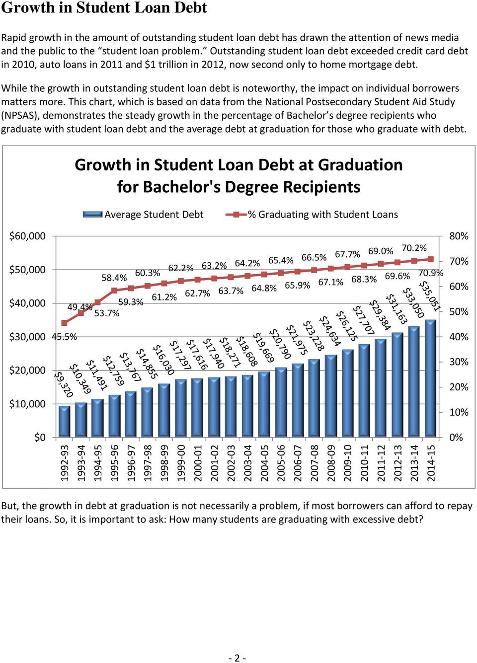 While the growth in outstanding student loan debt is noteworthy, the impact on individual borrowers matters more.