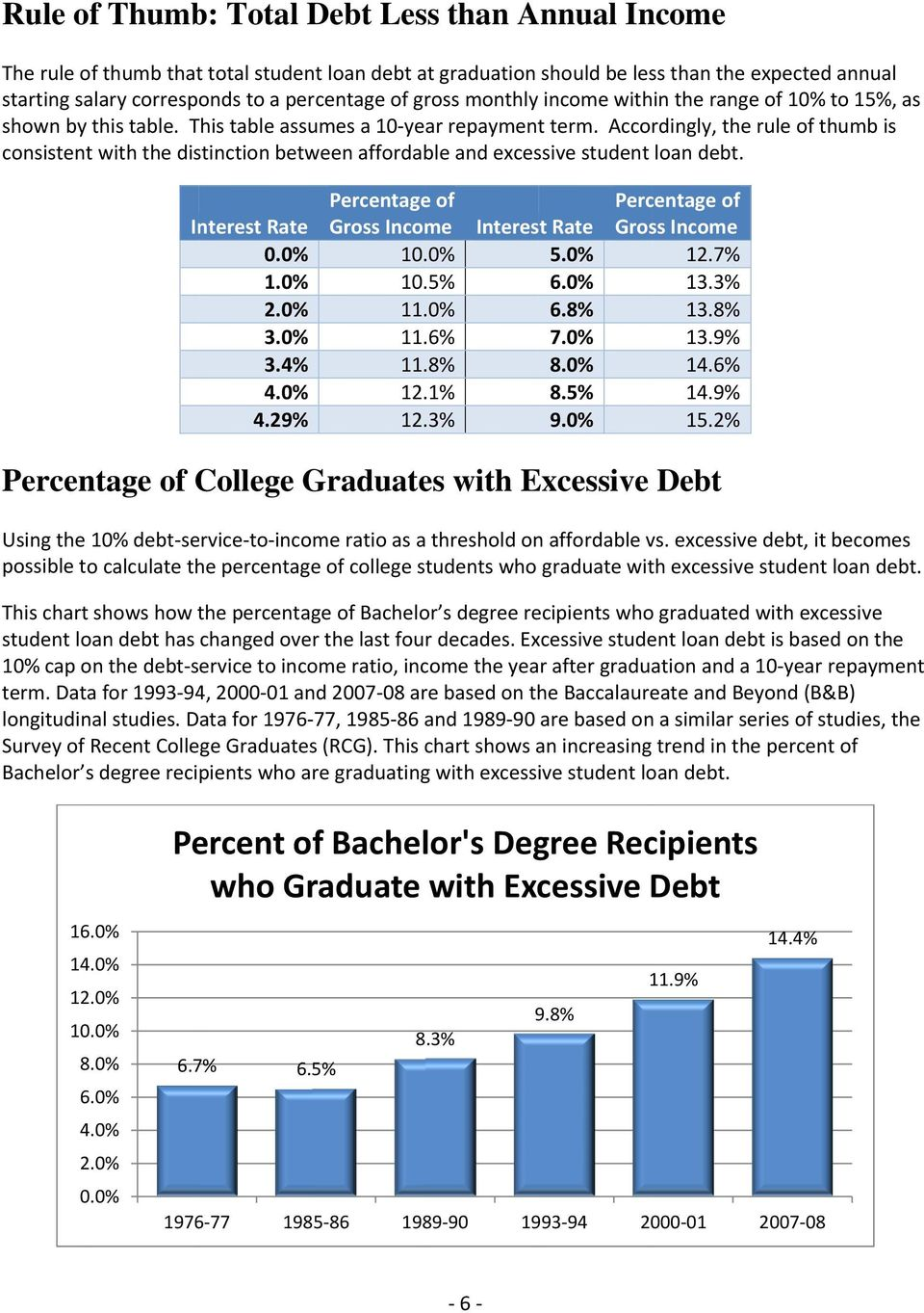 Accordingly, the rule of thumb is consistent with the distinction between affordable and excessive student loan debt. Interest Rate 1.0% 2.0% 3.0% 3.4% 4.0% 4.29% Percentagee of Gross Income 10..0% 10.