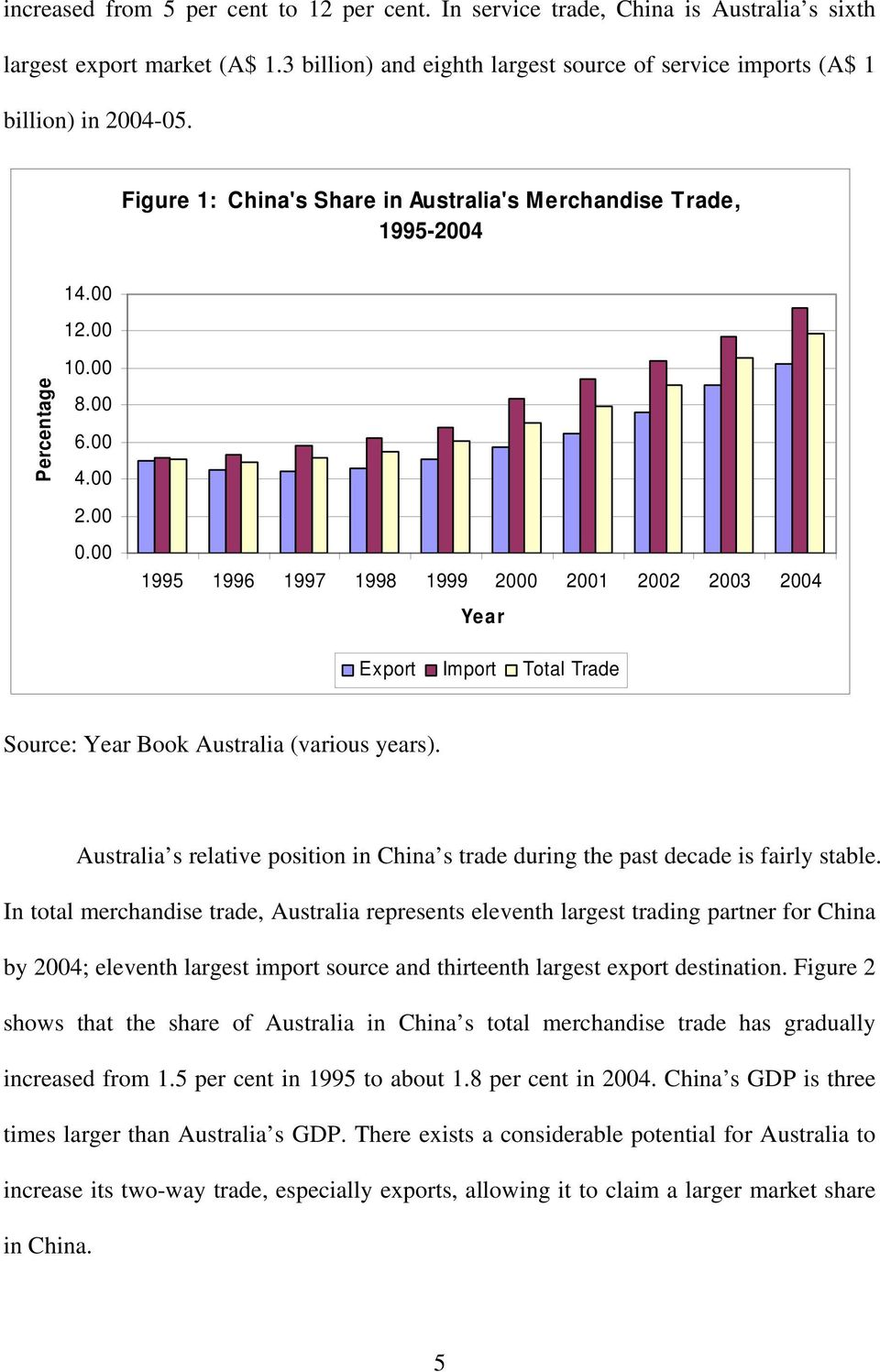 australias trade with china economics essay The government's answers came in a so-called white paper released   australia's heavy reliance on iron ore and energy exports to china has long   australia has tried to balance its growing economic dependence on china.