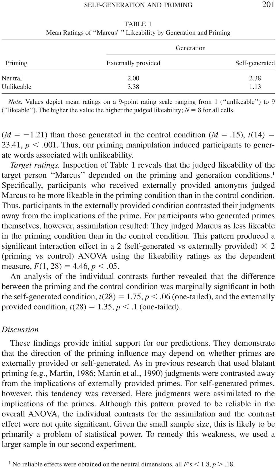 21) than those generated in the control condition (M.15), t(14) 23.41, p.001. Thus, our priming manipulation induced participants to generate words associated with unlikeability. Target ratings.