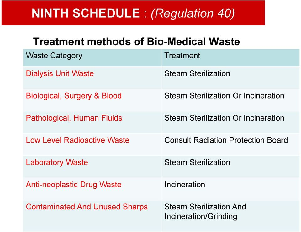 Drug Waste Contaminated And Unused Sharps Steam Sterilization Steam Sterilization Or Incineration Steam Sterilization