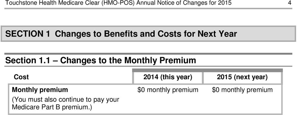 1 Changes to the Monthly Premium Cost 2014 (this year) 2015 (next year) Monthly