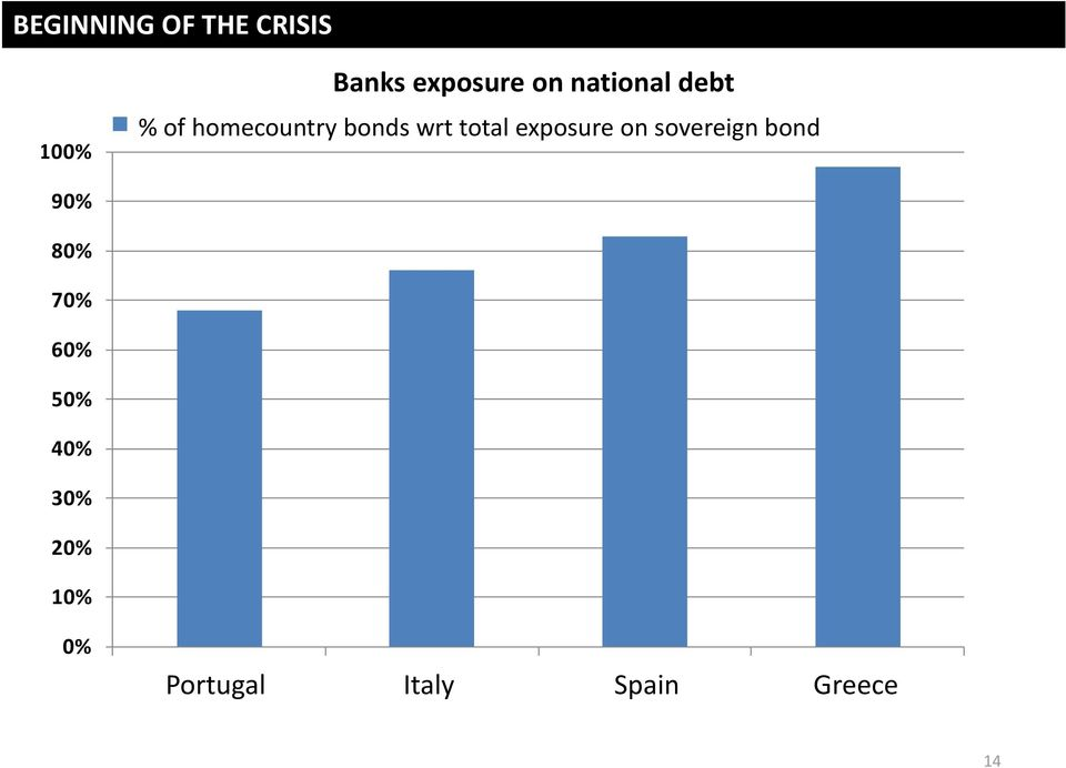 of homecountry bonds wrt total exposure on sovereign bond 90% 80% 70% 60% 50%