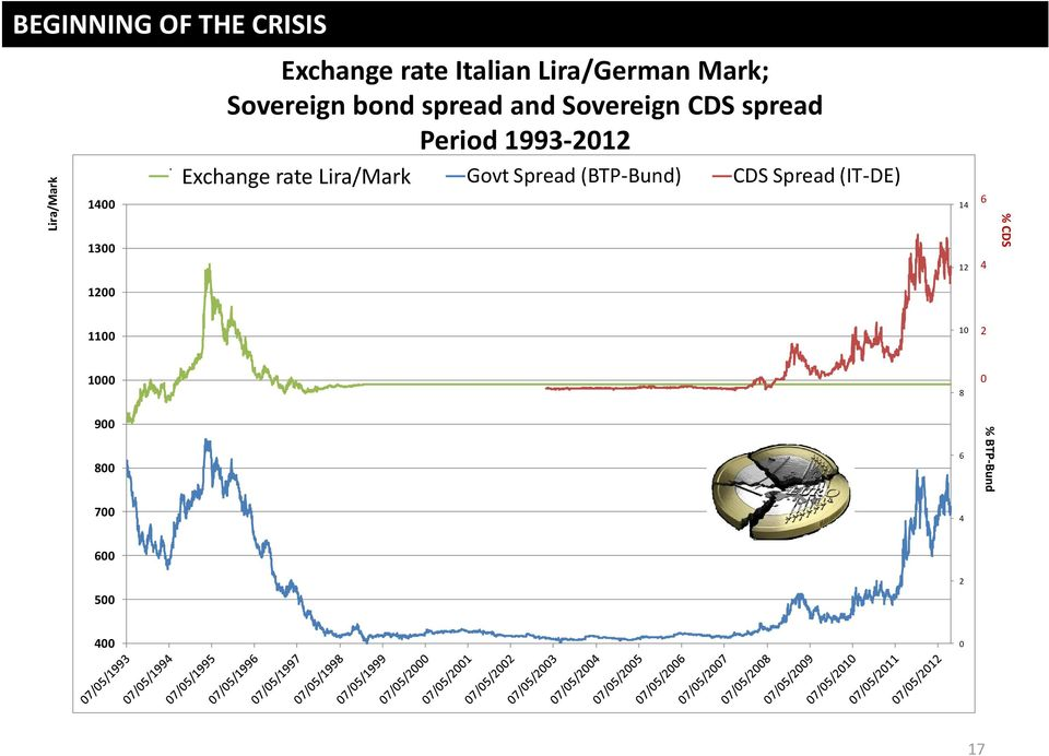 Exchange di Cambio rate Lira/Marco Lira/Mark Govt Spread (BTP Bund) CDS Spread