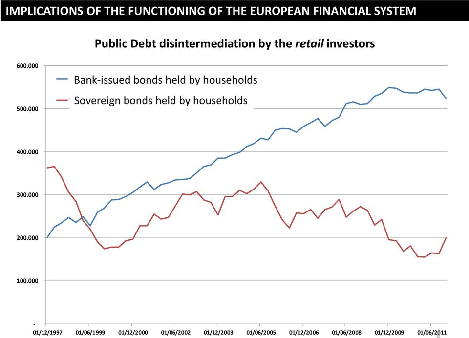 000 Bank issued bonds held by households Obbligazioni bancarie in mano alle famiglie Sovereign bonds held