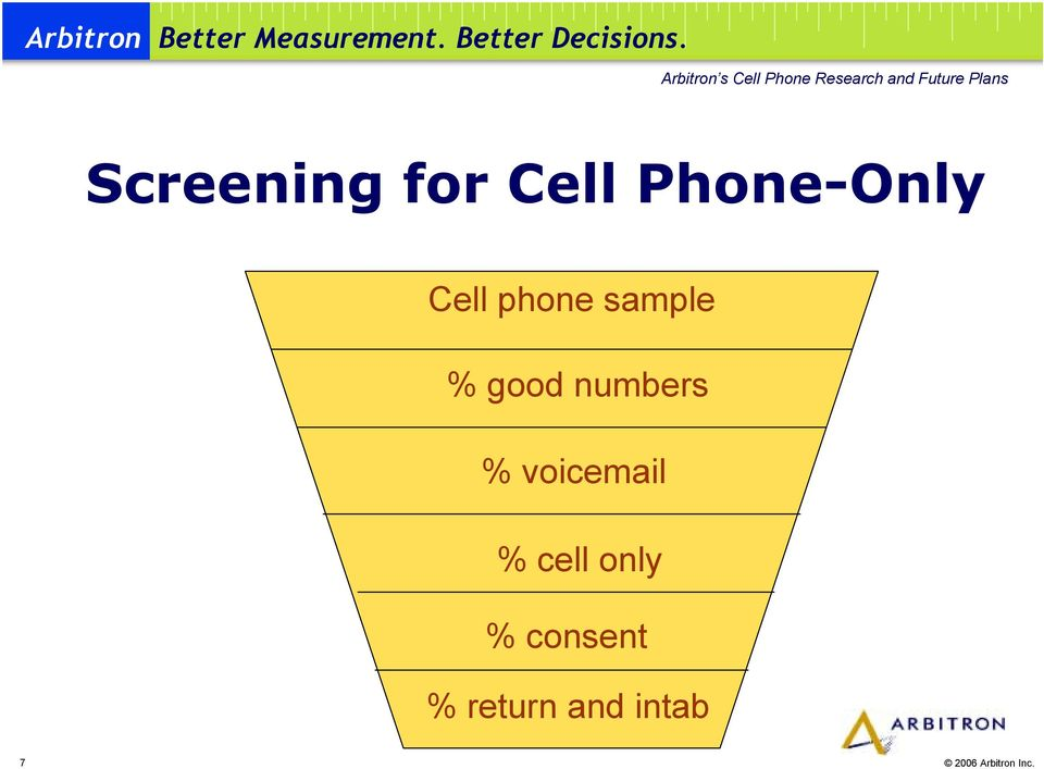 numbers % voicemail % cell