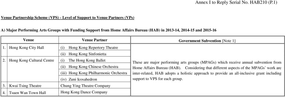 Venue Partner Government Subvention [Note 1] 1. Hong Kong City Hall (i) Hong Kong Repertory Theatre (ii) Hong Kong Sinfonietta 2.