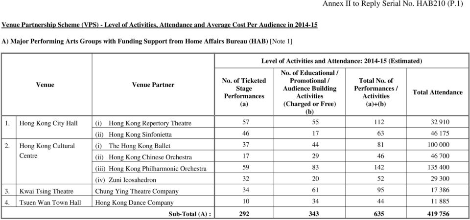 1] Venue Venue Partner No. of Ticketed Stage Performances (a) Level of Activities and Attendance: 2014-15 (Estimated) No.