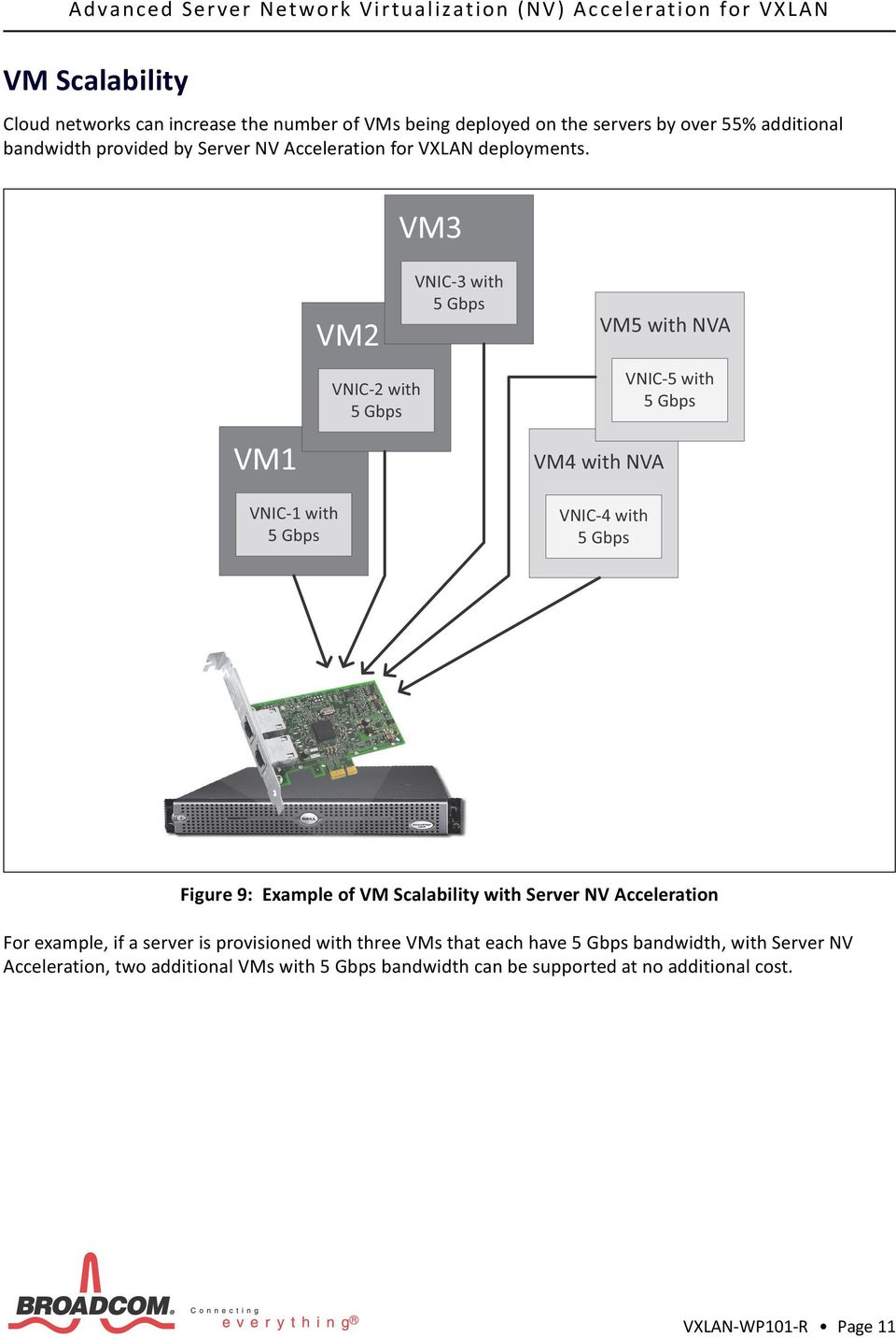 Figure 9: Example of VM Scalability with Server NV Acceleration For example, if a server is provisioned with three