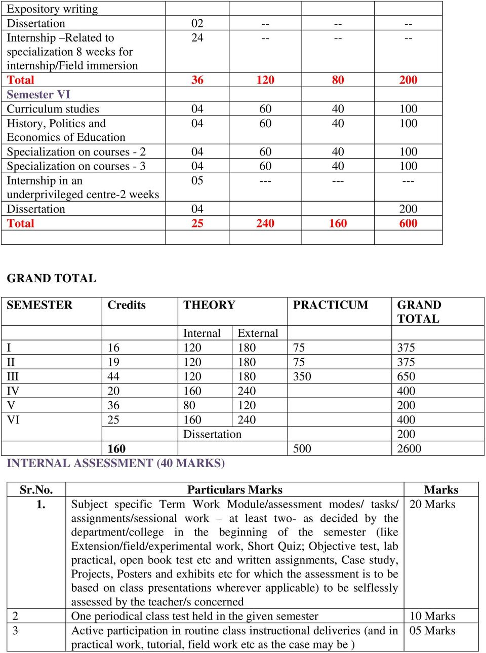centre-2 weeks Dissertation 04 200 Total 25 240 160 600 GRAND TOTAL SEMESTER Credits THEORY PRACTICUM GRAND TOTAL Internal External I 16 120 180 75 375 II 19 120 180 75 375 III 44 120 180 350 650 IV