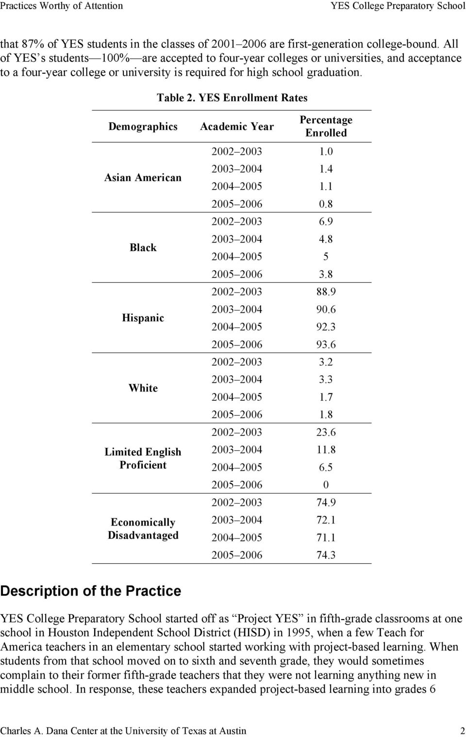 YES Enrollment Rates Demographics Asian American Black Hispanic White Limited English Proficient Economically Disadvantaged Academic Year Percentage Enrolled 2002 2003 1.0 2003 2004 1.4 2004 2005 1.
