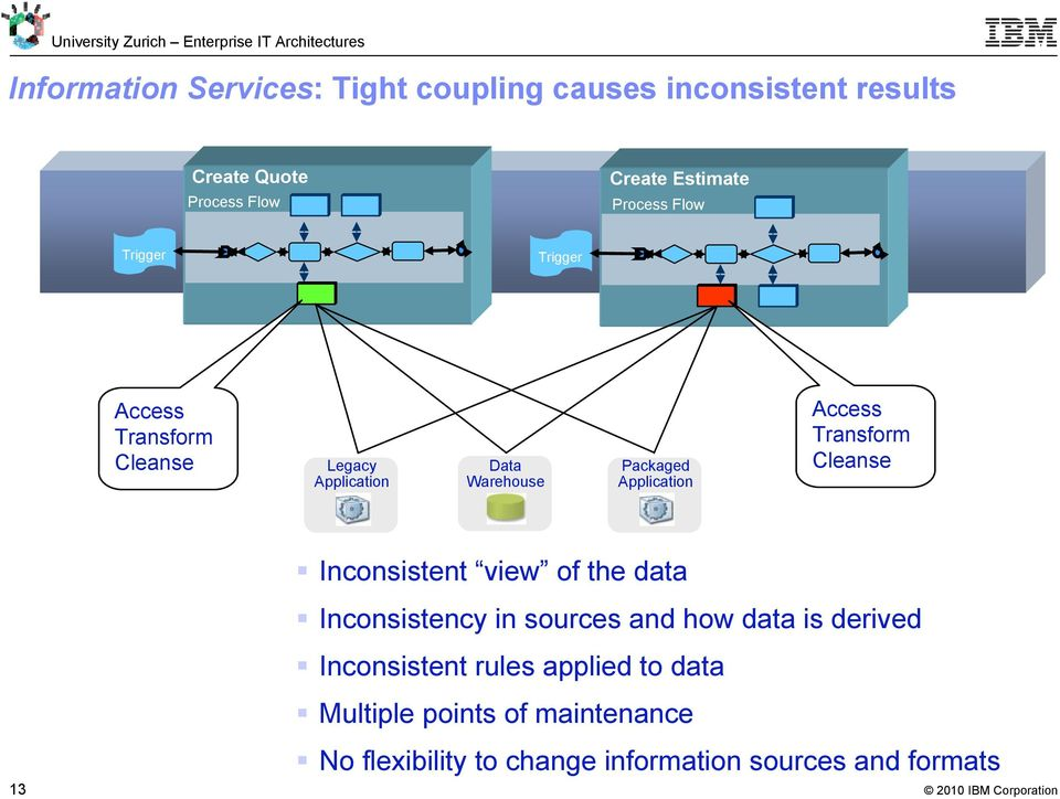 Access Transform Cleanse Inconsistent view of the data Inconsistency in sources and how data is derived