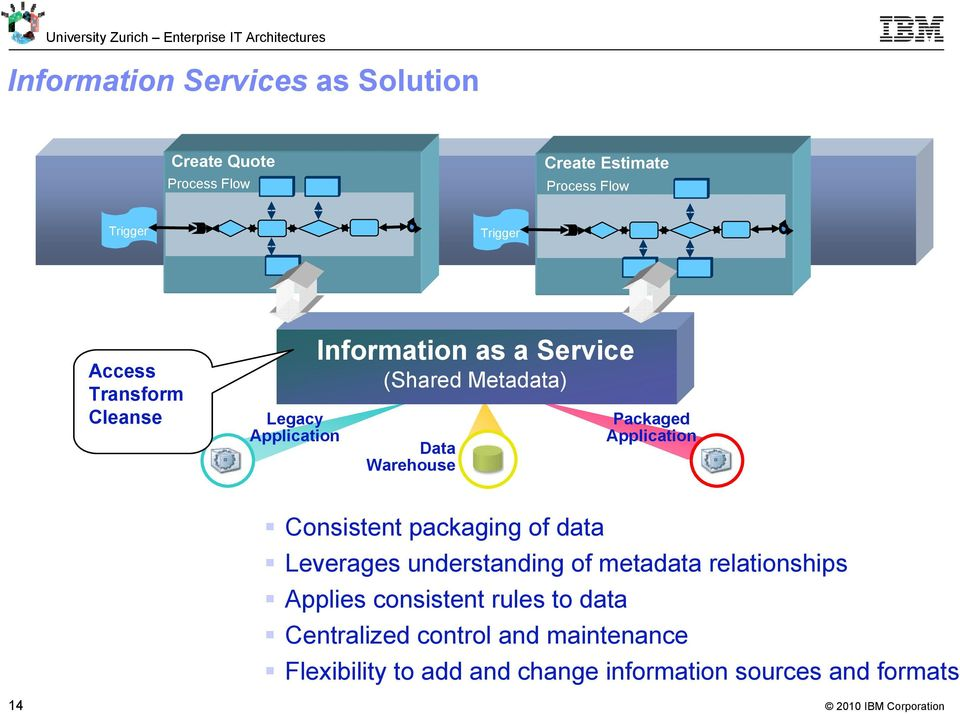 Packaged Application Consistent packaging of data Leverages understanding of metadata relationships Applies