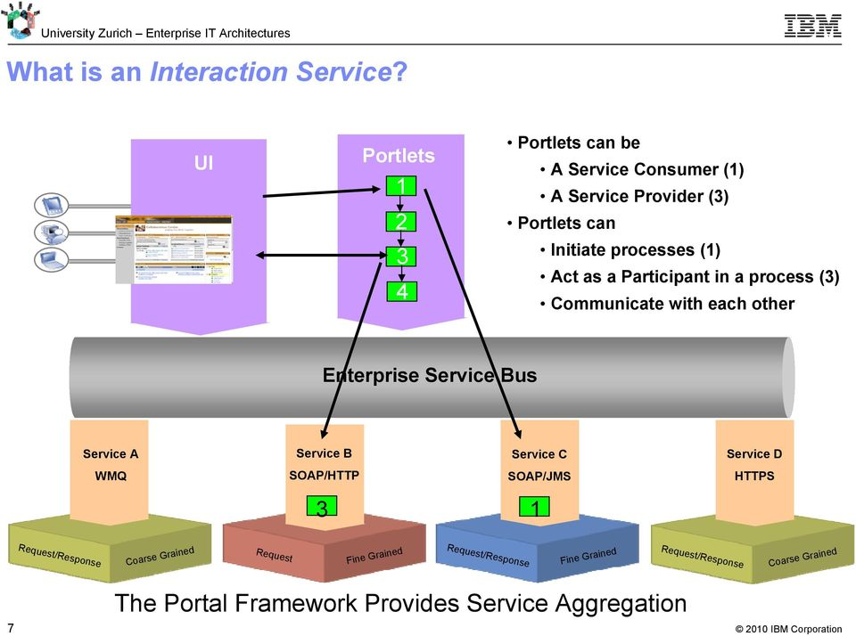 Act as a Participant in a process (3) Communicate with each other Enterprise Service Bus Service A Service B Service C