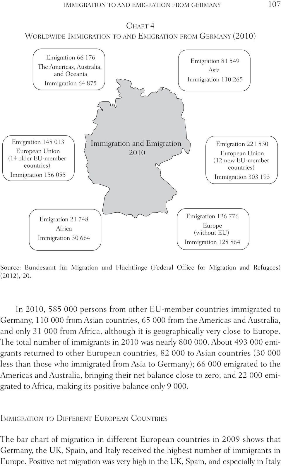 EU-member countries) Immigration 303 193 Emigration 21 748 Africa Immigration 30 664 Emigration 126 776 Europe (without EU) Immigration 125 864 Source: Bundesamt für Migration und Flüchtlinge