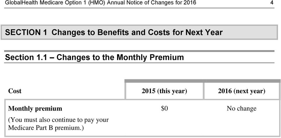 1 Changes to the Monthly Premium Cost 2015 (this year) 2016 (next year)