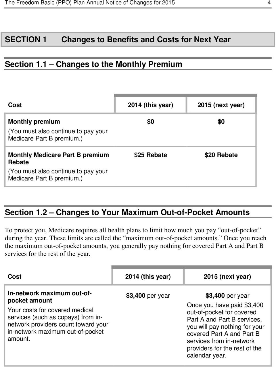 ) Monthly Medicare Part B premium Rebate (You must also continue to pay your Medicare Part B premium.) $0 $0 $25 Rebate $20 Rebate Section 1.