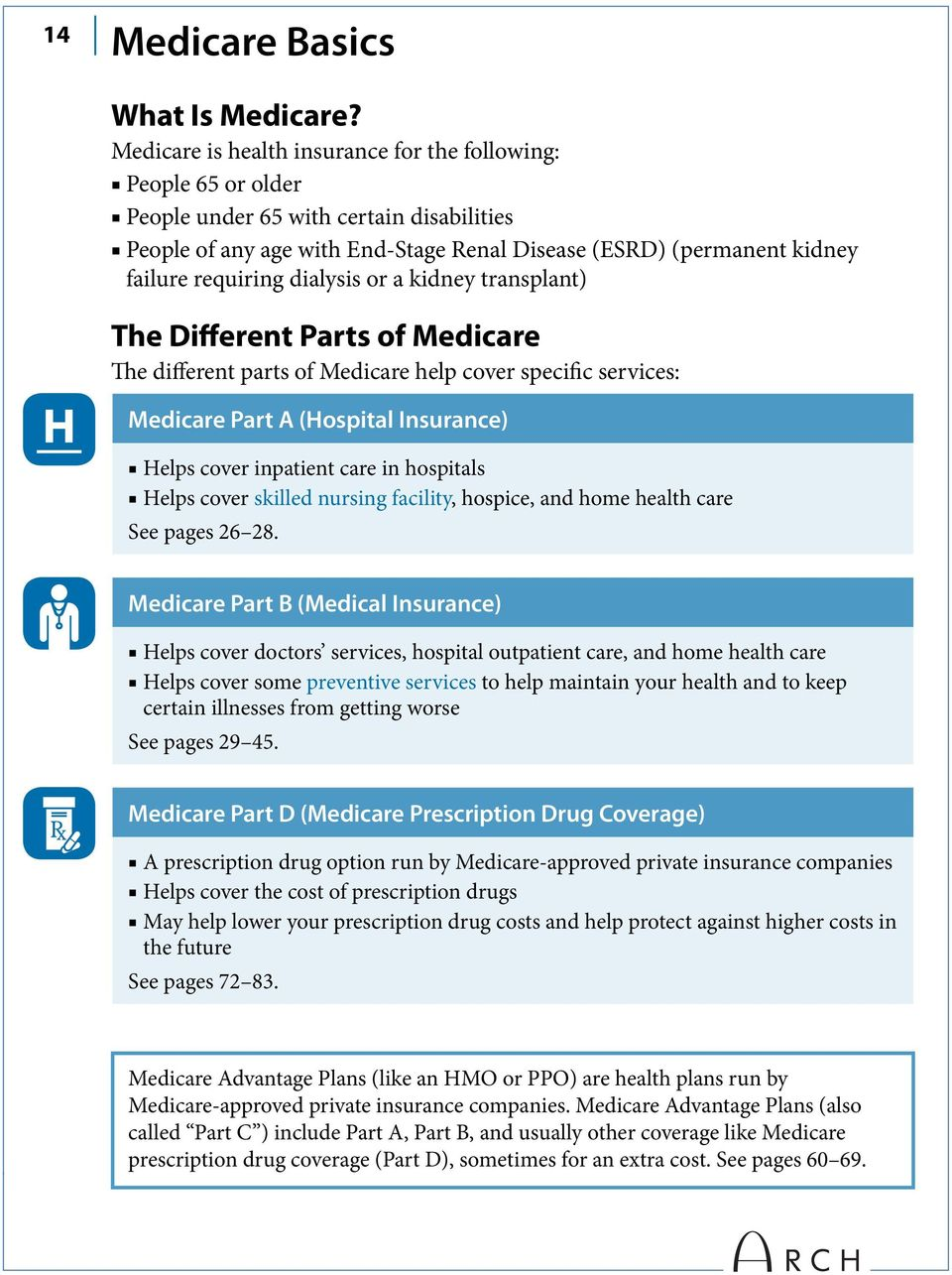 dialysis or a kidney transplant) The Different Parts of Medicare The different parts of Medicare help cover specific services: Medicare Part A (Hospital Insurance) Helps cover inpatient care in