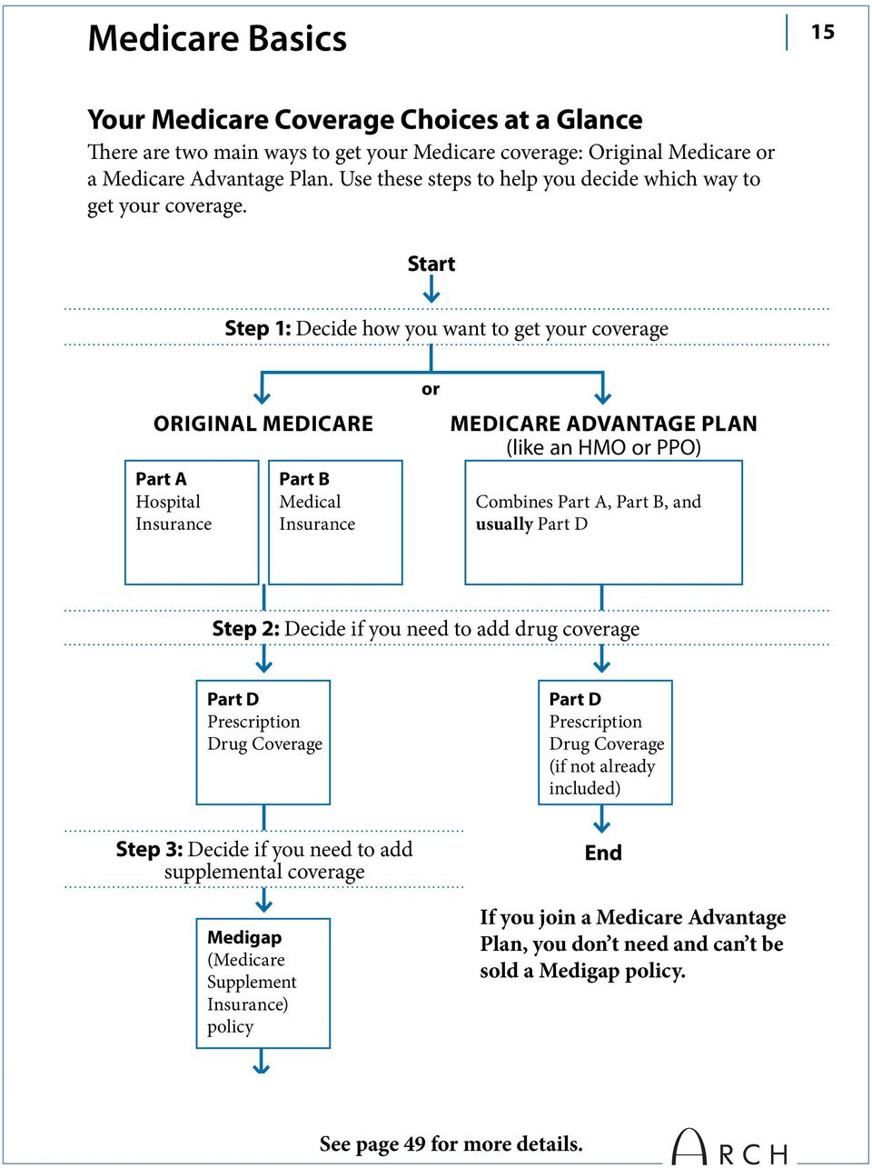 Start Step 1: Decide how you want to get your coverage ORIGINAL MEDICARE Part A Hospital Insurance Part B Medical Insurance or MEDICARE ADVANTAGE PLAN (like an HMO or PPO) Part C Combines Part A,