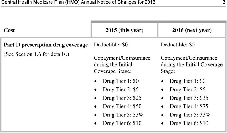 ) Deductible: $0 Copayment/Coinsurance during the Initial Coverage Stage: Drug Tier 1: $0 Drug Tier 2: $5 Drug Tier 3: $25 Drug