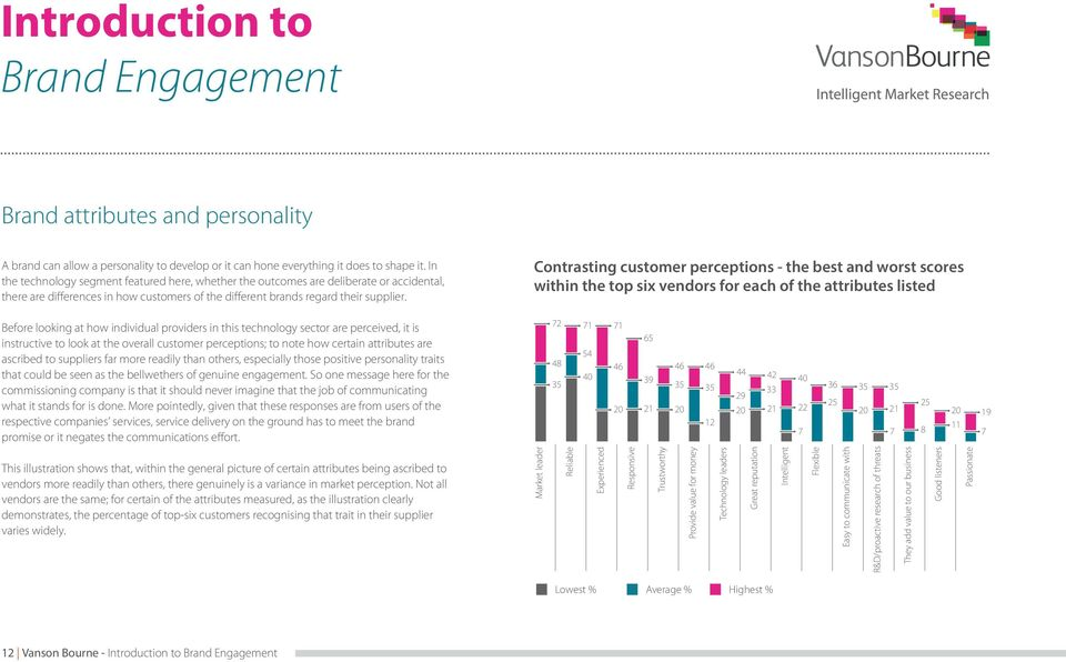 Contrasting customer perceptions - the best and worst scores within the top six vendors for each of the attributes listed Before looking at how individual providers in this technology sector are