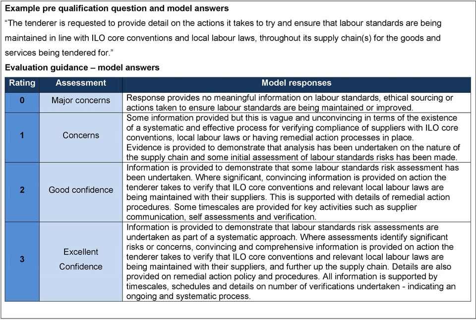 Evaluation guidance model answers Rating Assessment Model responses 0 Major concerns Response provides no meaningful information on labour standards, ethical sourcing or actions taken to ensure