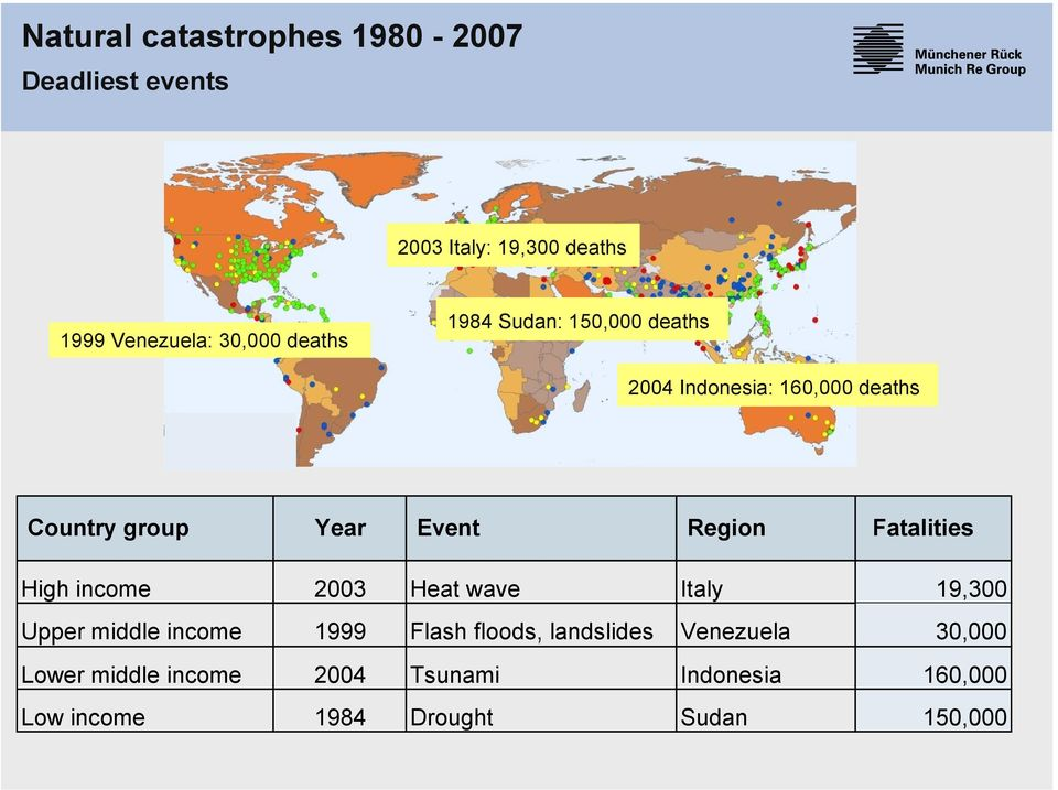 Fatalities High income 2003 Heat wave Italy 19,300 Upper middle income 1999 Flash floods, landslides