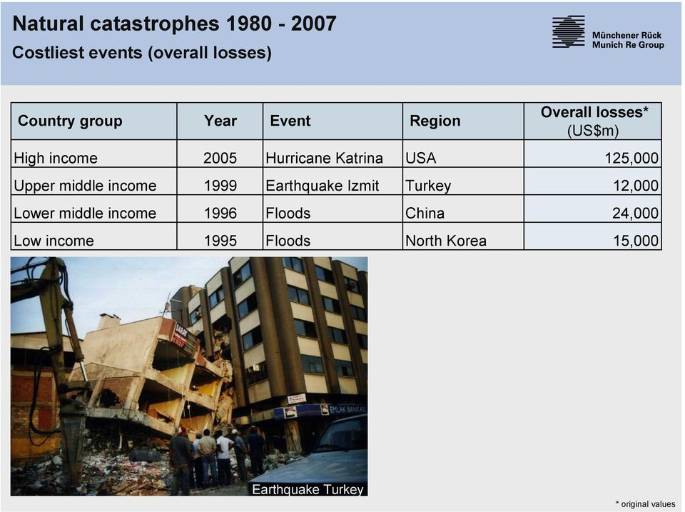 Upper middle income 1999 Earthquake Izmit Turkey 12,000 Lower middle income 1996