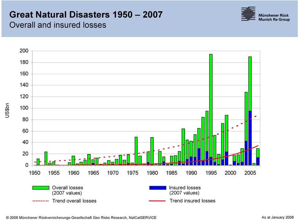(2007 values) Trend overall losses Insured losses (2007 values) Trend insured losses 2008