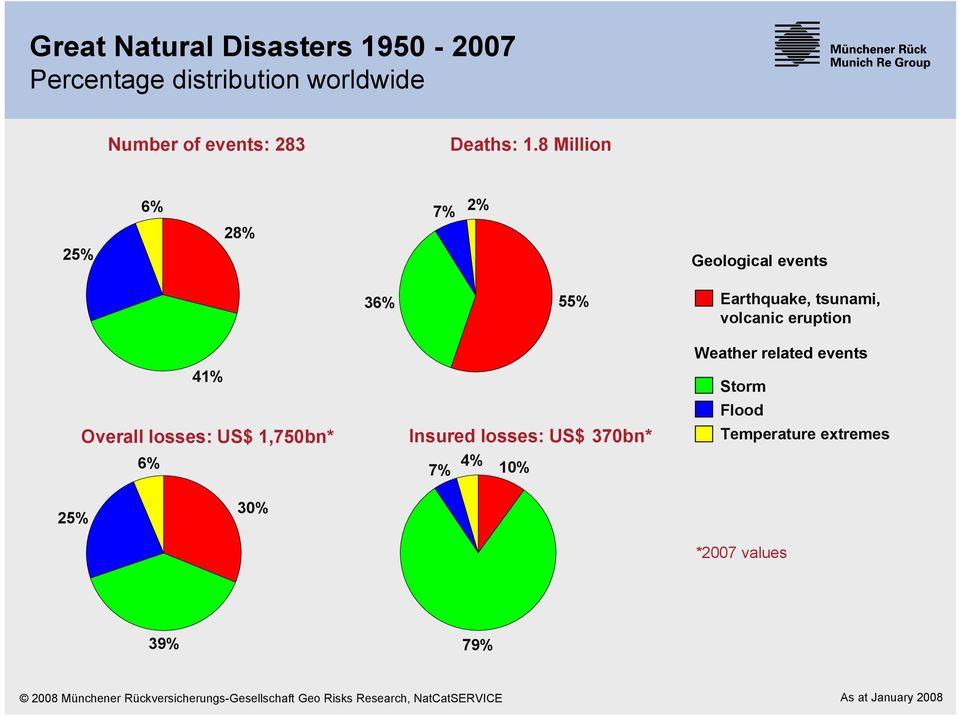 US$ 1,750bn* Insured losses: US$ 370bn* 6% 7% 4% 10% Weather related events Storm Flood Temperature extremes