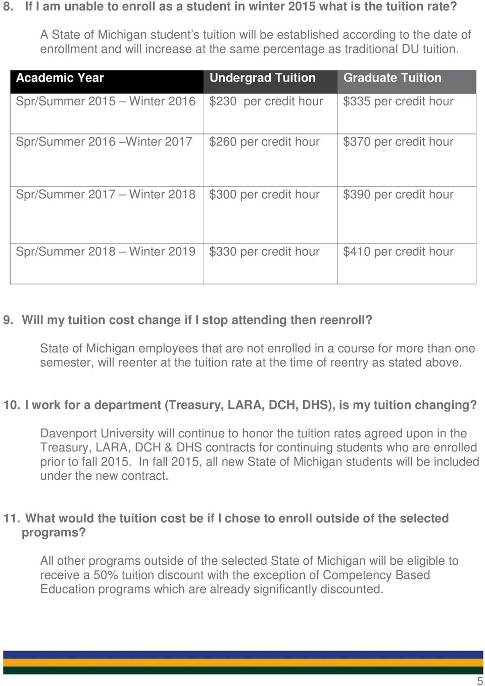 Academic Year Undergrad Tuition Graduate Tuition Spr/Summer 2015 Winter 2016 $230 per credit hour $335 per credit hour Spr/Summer 2016 Winter 2017 $260 per credit hour $370 per credit hour Spr/Summer