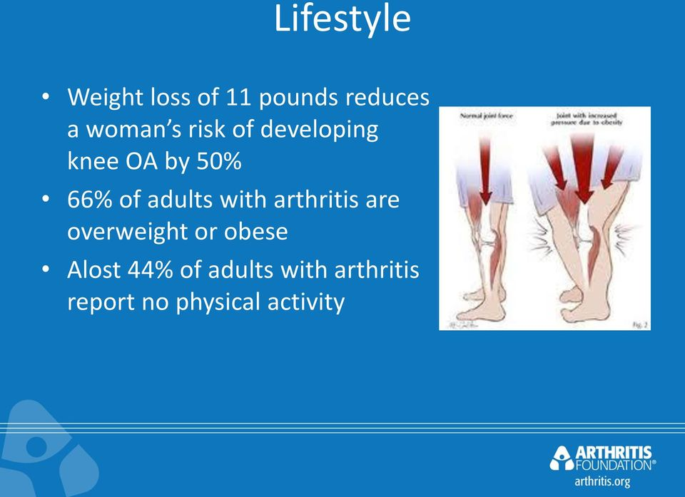 with arthritis are overweight or obese Alost 44%