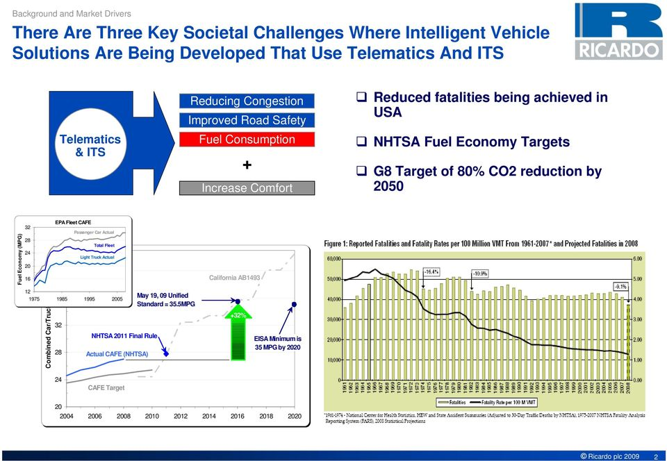 00 Fuel Consumption & ITS + Increase Comfort Reduced fatalities being achieved in USA NHTSA Fuel Economy Targets G8 Target of 80% CO2 reduction by 2050 Fuel Economy (MPG) 32 28 24