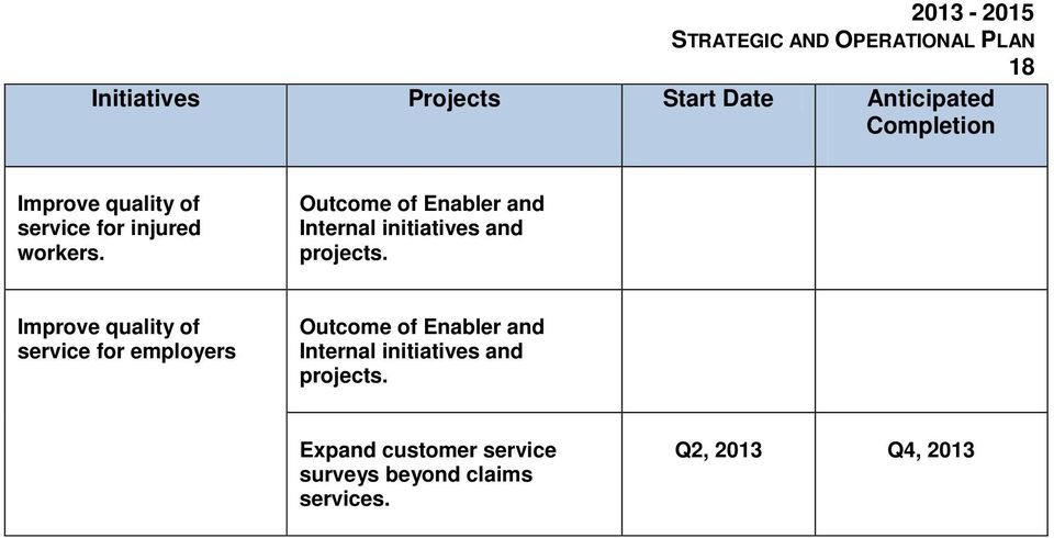 Outcome of Enabler and Internal initiatives and projects.