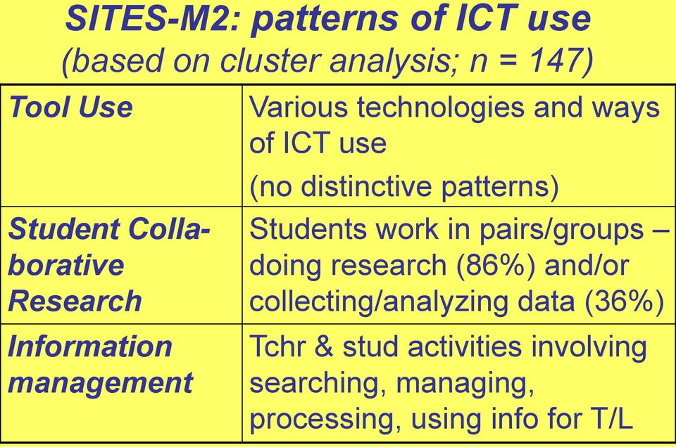 distinctive patterns) Students work in pairs/groups doing research (86%) and/or