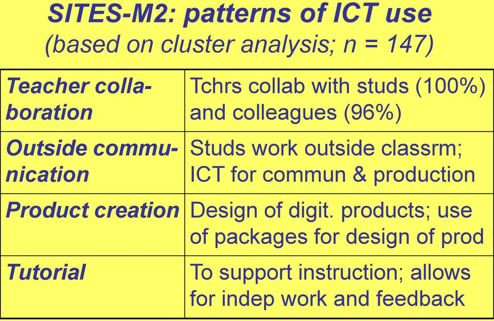 outside classrm; ICT for commun & production Product creation Design of digit.