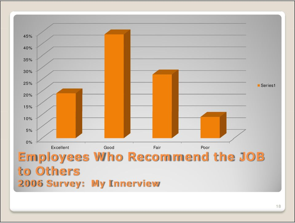 Employees Who Recommend the JOB to