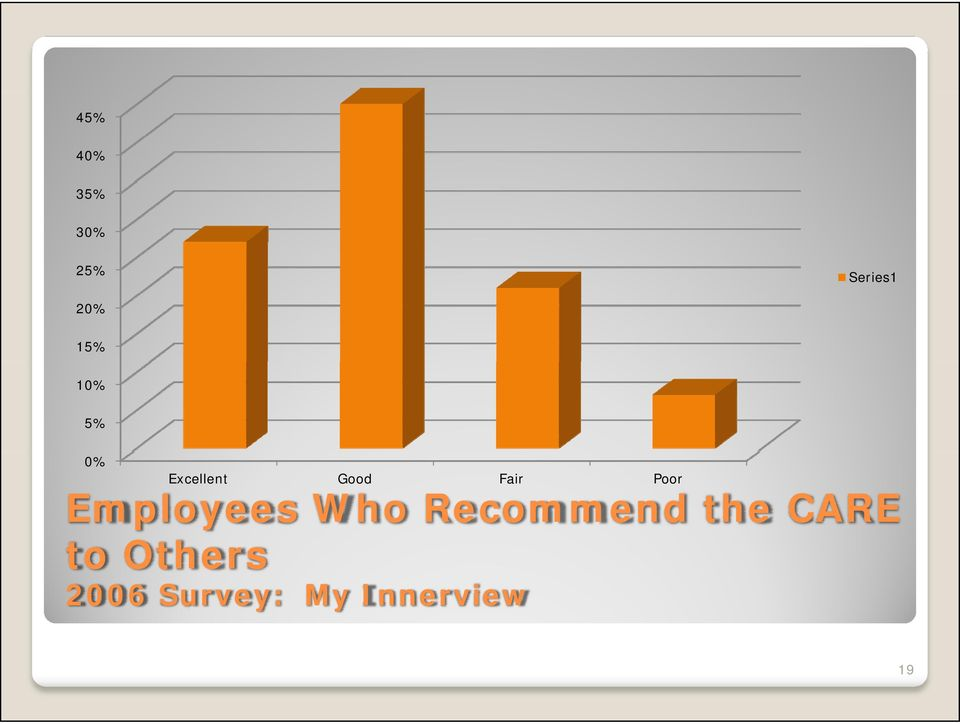 Employees Who Recommend the CARE to