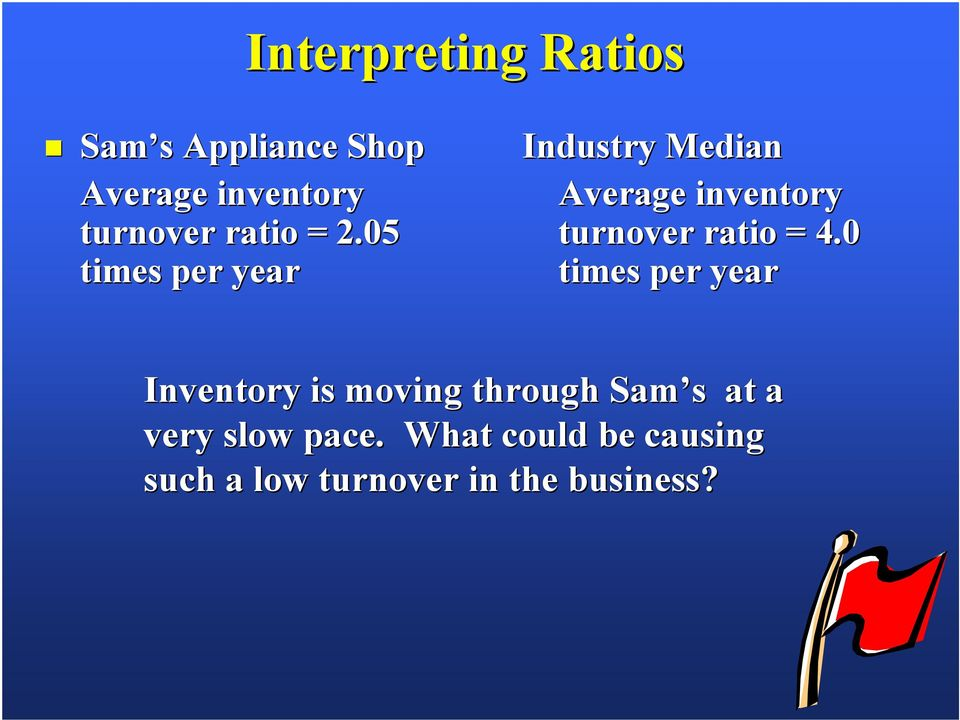 05 times per year Industry Median Average inventory turnover ratio =