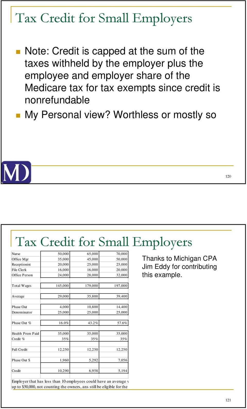 Worthless or mostly so 120 Tax Credit for Small Employers Nurse 50,000 65,000 70,000 Office Mgr 35,000 45,000 50,000 Receptionist 20,000 25,000 25,000 File Clerk 16,000 16,000 20,000 Office Person