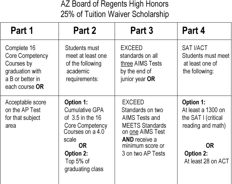 Acceptable score Option 1: EXCEED Option 1: on the AP Test Cumulative GPA Standards on two At least a 1300 on for that subject of 3.