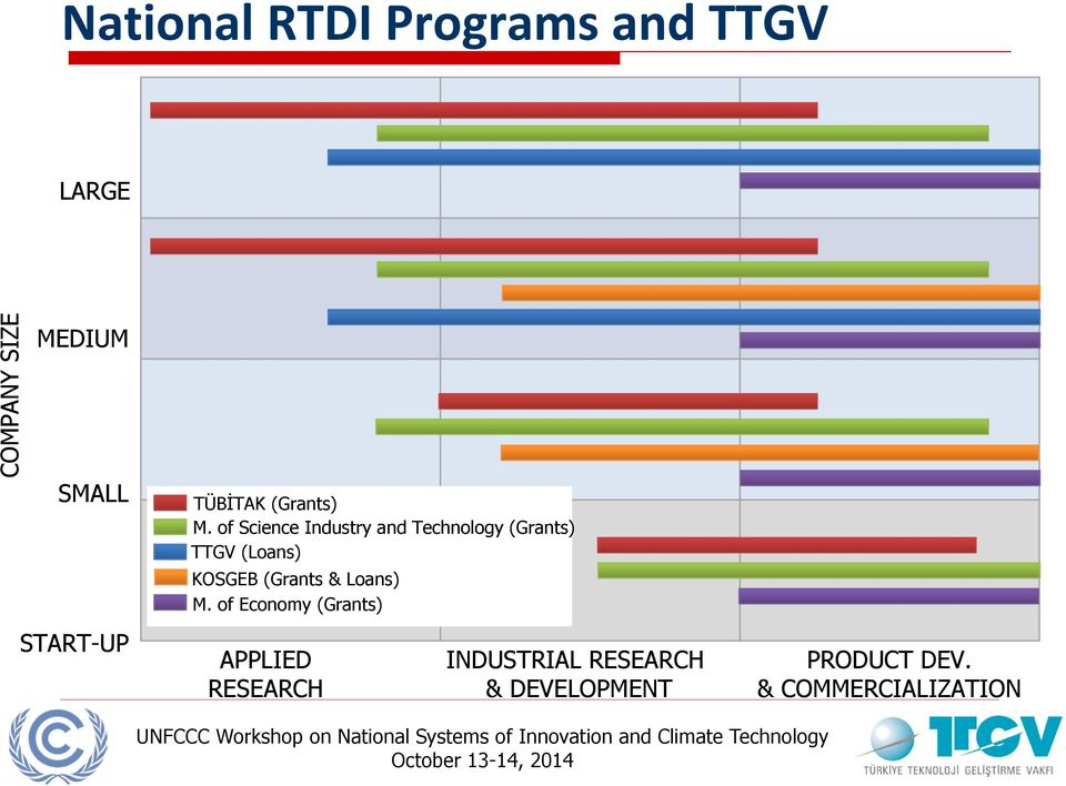 of Science Industry and Technology (Grants) TTGV (Loans) KOSGEB