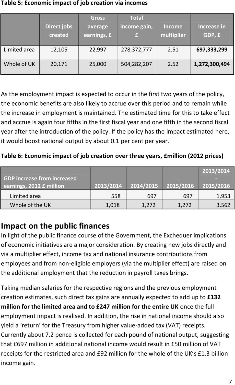 52 1,272,300,494 As the employment impact is expected to occur in the first two years of the policy, the economic benefits are also likely to accrue over this period and to remain while the increase