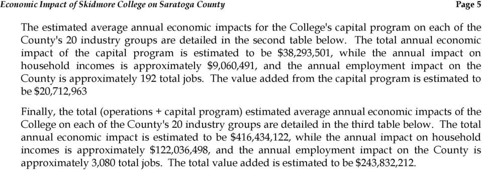 The total annual economic impact of the capital program is estimated to be $38,293,501, while the annual impact on household incomes is approximately $9,060,491, and the annual employment impact on