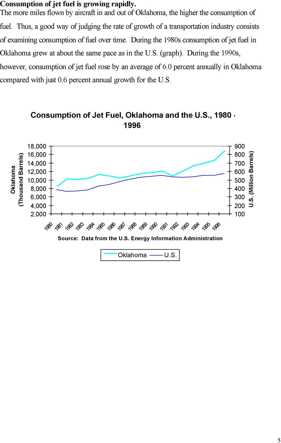 During the 1980s consumption of jet fuel in Oklahoma grew at about the same pace as in the U.S. (graph). During the 1990s, however, consumption of jet fuel rose by an average of 6.